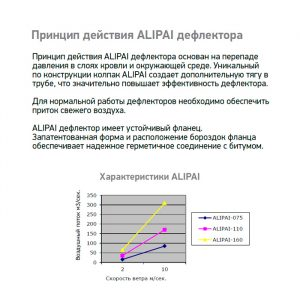 Дефлектор Alpai 160