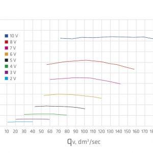 Вентилятор воздуховода E190 Р 0 - 700м3/ч  светло-серый