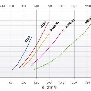 Вентиляционный выход 160/700 мм синий