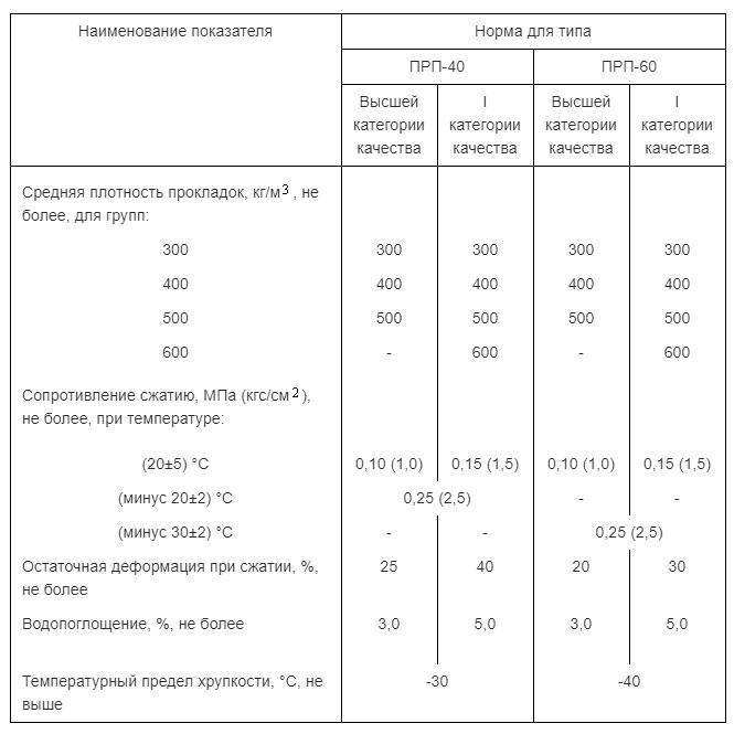 Таблица технических характеристик Гернитового шнура