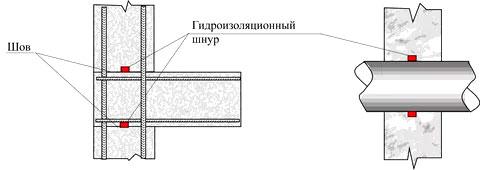 Схема применения бентонитовых шнуров